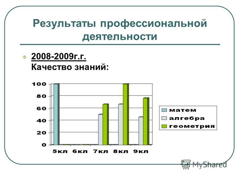 Результаты профессиональной деятельности 2008-2009г.г. Качество знаний: