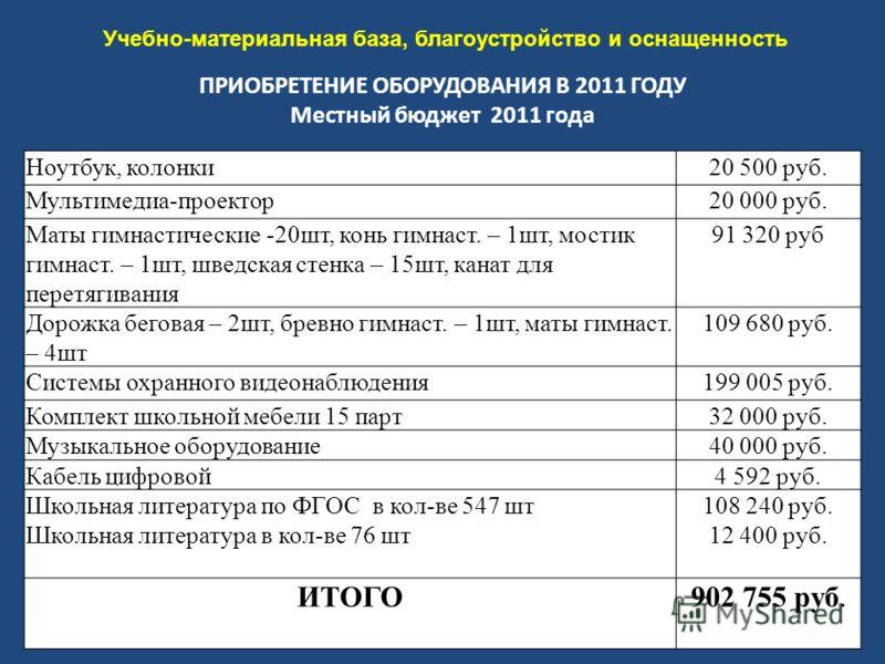 ПРИОБРЕТЕНИЕ ОБОРУДОВАНИЯ В 2011 ГОДУ Местный бюджет 2011 года Ноутбук, колонки20 500 руб. Мультимедиа-проектор20 000 руб. Маты гимнастические -20шт, конь гимнаст. – 1шт, мостик гимнаст. – 1шт, шведская стенка – 15шт, канат для перетягивания 91 320 р