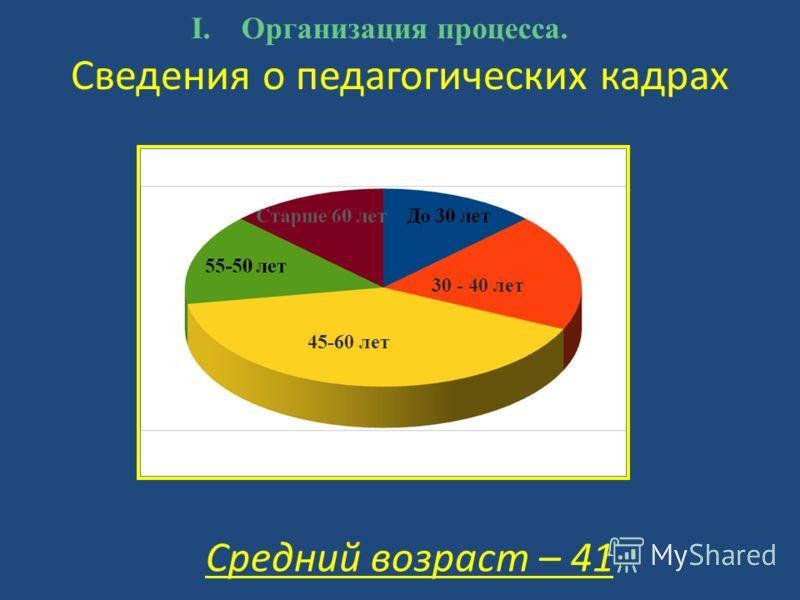 Сведения о педагогических кадрах Средний возраст – 41 I.Организация процесса. 45-60 лет 30 - 40 лет