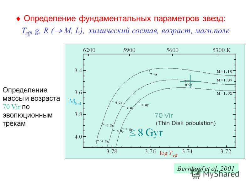 Определение массы и возраста 70 Vir по эволюционным трекам Определение фундаментальных параметров звезд: T eff, g, R ( M, L), химический состав, возраст, магн.поле Bernkopf et al. 2001
