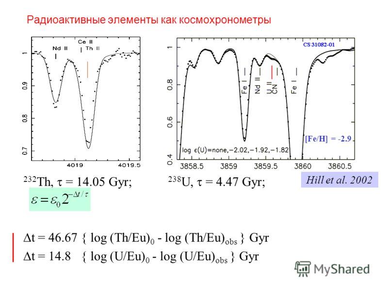 Радиоактивные элементы как космохронометры 232 Th, = 14.05 Gyr; 238 U, = 4.47 Gyr; t = 46.67 { log (Th/Eu) 0 - log (Th/Eu) obs } Gyr t = 14.8 { log (U/Eu) 0 - log (U/Eu) obs } Gyr Hill et al. 2002 [Fe/H] = -2.9