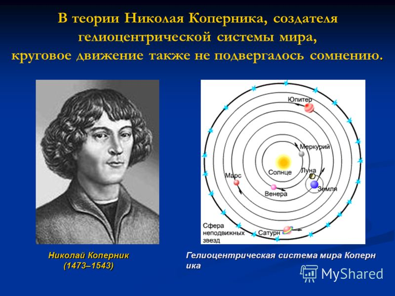 . В теории Николая Коперника, создателя гелиоцентрической системы мира, круговое движение также не подвергалось сомнению. Николай Коперник (1473–1543) Гелиоцентрическая система мира Коперн ика
