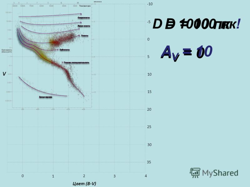 A V = 0 D = 10 пк 0 5 10 15 20 25 30 35 -5 -10 0 1 2 3 4 Цвет (B-V) D = 10000 пк! V A V = 10