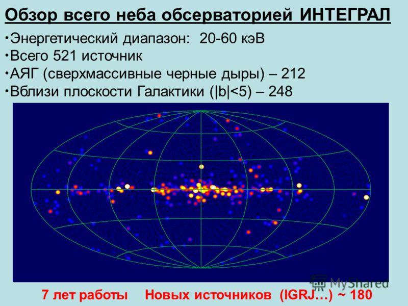 Обзор всего неба обсерваторией ИНТЕГРАЛ Энергетический диапазон: 20-60 кэВ Всего 521 источник АЯГ (сверхмассивные черные дыры) – 212 Вблизи плоскости Галактики (|b|