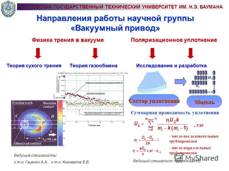 Направления работы научной группы «Вакуумный привод» Теория сухого трения Теория газообмена Физика трения в вакууме Исследование и разработка Поляризационное уплотнение Сектор уплотнения Модель nini mimi Суммарная проводимость уплотнения, где - число