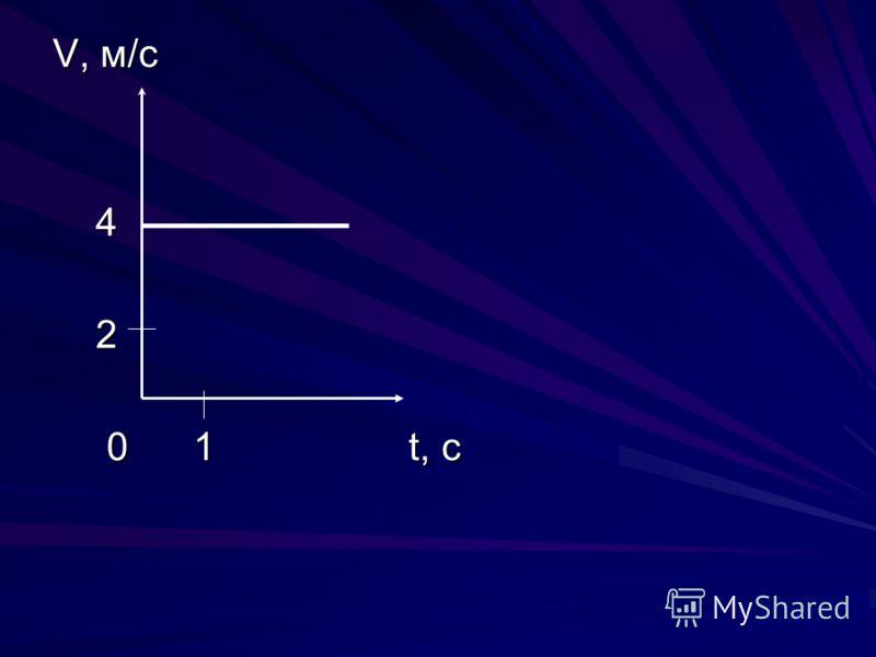V, м/с 4 2 0 1 t, c 0 1 t, c