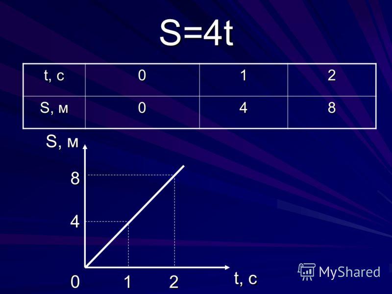 t, c 012 S, м 048 S=4t t, c S, м 0 4 8 12