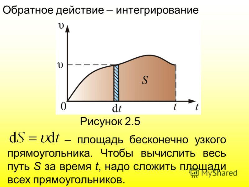 Обратное действие – интегрирование Рисунок 2.5 – площадь бесконечно узкого прямоугольника. Чтобы вычислить весь путь S за время t, надо сложить площади всех прямоугольников.