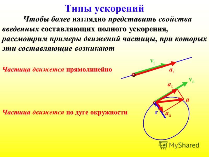 Типы ускорений Частица прямолинейно Частица движется прямолинейно Чтобы более наглядно представить свойства введенных составляющих полного ускорения, рассмотрим примеры движений частицы, при которых эти составляющие возникают Частица по дуге окружнос