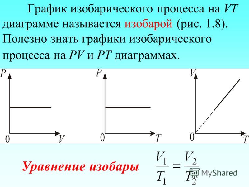 График изобарического процесса на VT диаграмме называется изобарой (рис. 1.8). Полезно знать графики изобарического процесса на РV и РT диаграммах. Уравнение изобары
