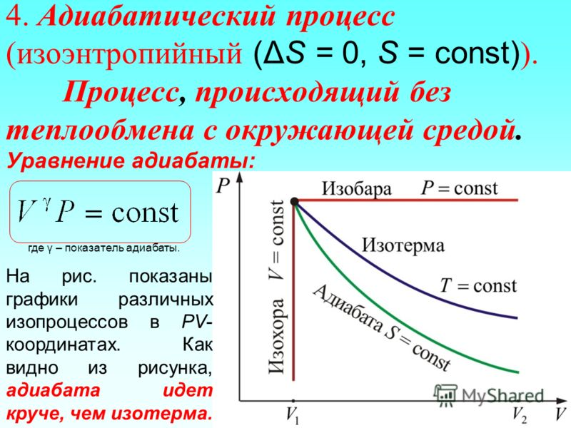 4. Адиабатический процесс (изоэнтропийный (ΔS = 0, S = const) ). Процесс, происходящий без теплообмена с окружающей средой. Уравнение адиабаты: где γ – показатель адиабаты. На рис. показаны графики различных изопроцессов в PV- координатах. Как видно