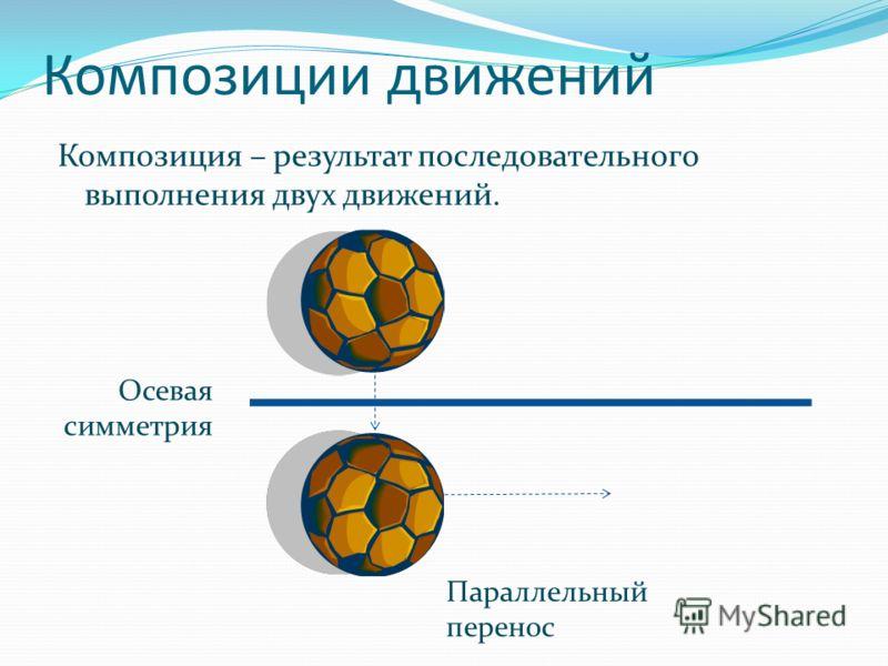 Композиции движений Композиция – результат последовательного выполнения двух движений. Осевая симметрия Параллельный перенос