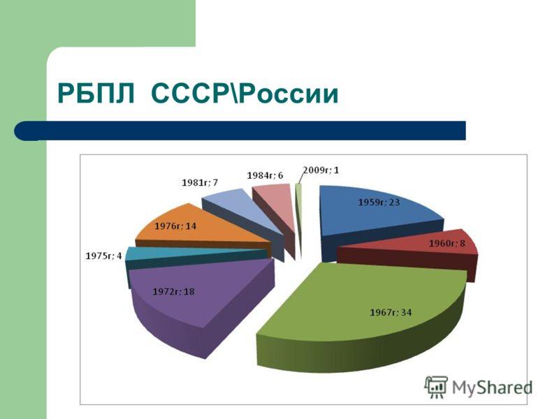РБПЛ СССР\России