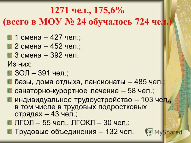 1271 чел., 175,6% (всего в МОУ 24 обучалось 724 чел.) 1 смена – 427 чел.; 2 смена – 452 чел.; 3 смена – 392 чел. Из них: ЗОЛ – 391 чел.; базы, дома отдыха, пансионаты – 485 чел.; санаторно-курортное лечение – 58 чел.; индивидуальное трудоустройство –
