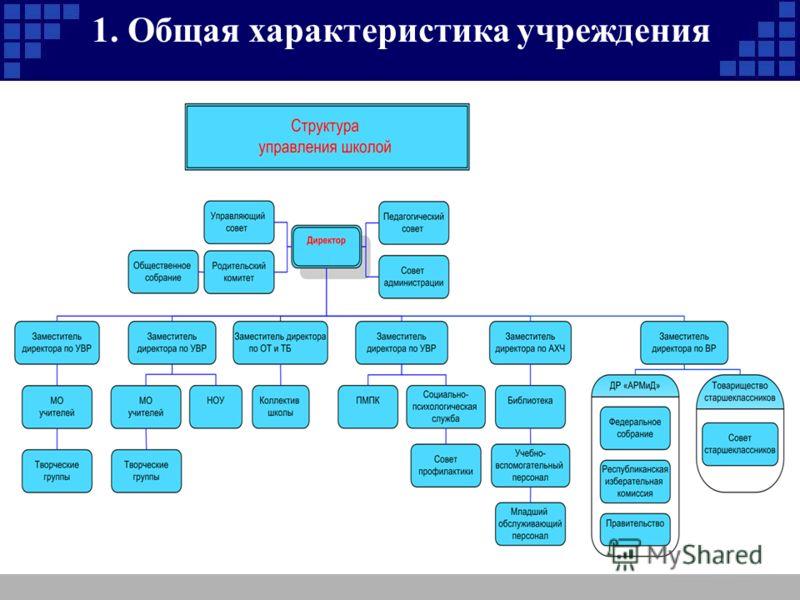 1. Общая характеристика учреждения