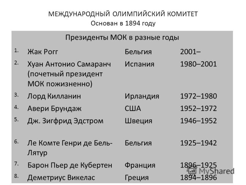 МЕЖДУНАРОДНЫЙ ОЛИМПИЙСКИЙ КОМИТЕТ Основан в 1894 году Президенты МОК в разные годы 1. Жак РоггБельгия2001– 2. Хуан Антонио Самаранч (почетный президент МОК пожизненно) Испания1980–2001 3. Лорд КилланинИрландия1972–1980 4. Авери БрундажСША1952–1972 5.