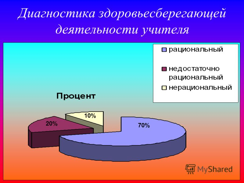 Диагностика здоровьесберегающей деятельности учителя 70% 10% 20%