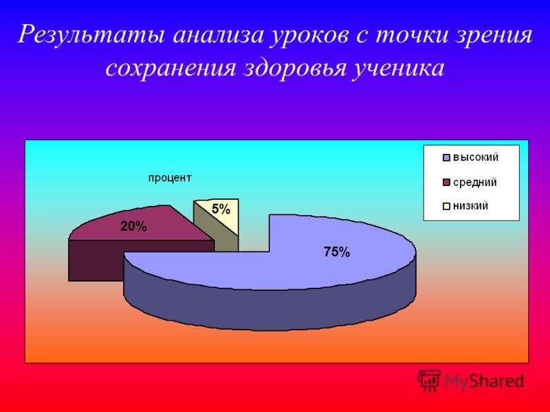 Результаты анализа уроков с точки зрения сохранения здоровья ученика 75% 20% 5%