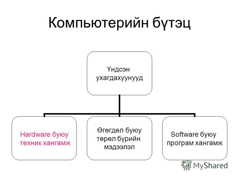 Үндсэн ухагдахуунууд Hardware буюу техник хангамж Өгөгдөл буюу төрөл бүрийн мэдээлэл Software буюу програм хангамж Компьютерийн бүтэц