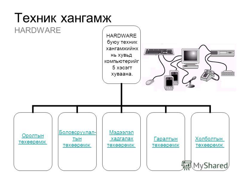 Техник хангамж HARDWARE HARDWARE буюу техник хангамжийнх нь хувьд компьютерийг 5 хэсэгт хуваана. Оролтын төхөөрөмж Боловсруулал- тын төхөөрөмж Мэдээлэл хадгалах төхөөрөмж Гаралтын төхөөрөмж Холболтын төхөөрөмж