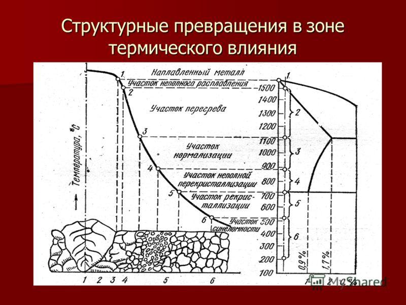 Структурные превращения в зоне термического влияния