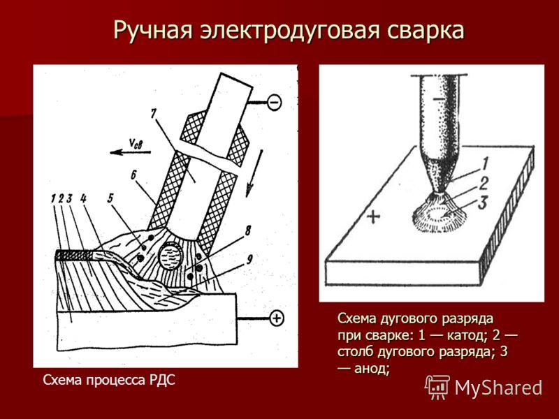 Ручная электродуговая сварка Схема процесса РДС Схема дугового разряда при сварке: 1 катод; 2 столб дугового разряда; 3 анод;