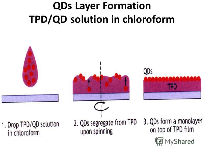 ПРЕИМУЩЕСТВА Перестройка длины волны излучения – только от размера наночастицы Стабильность - эмиттер неорганический материал Дешевизна – синтез коллоидных наночастиц Высокий квантовый выход