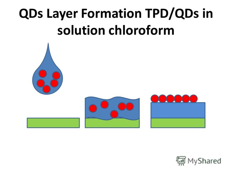 QDs Layer Formation TPD/QD solution in chloroform
