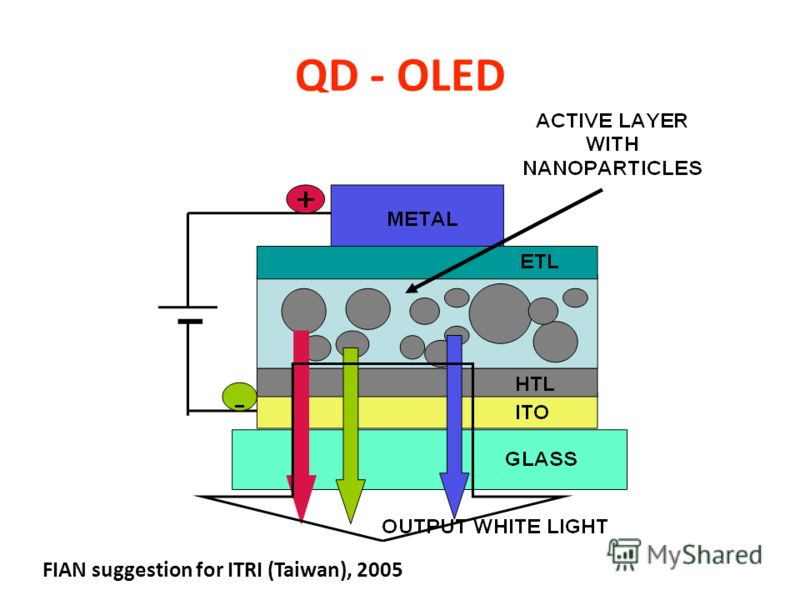 QDs Layer Formation TPD/QDs in solution chloroform