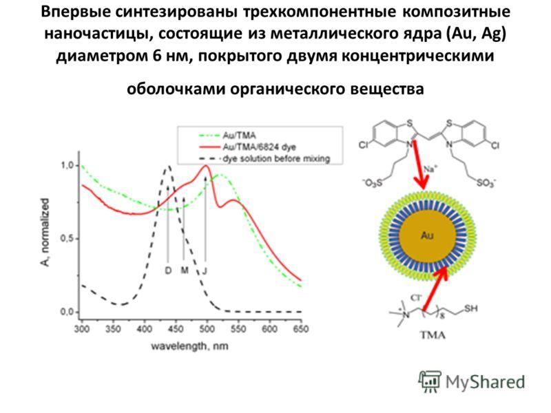 Что нужно и можно исследовать для создания эффективных QD-OLEDs Электронные и оптические свойства QDs с металлическим ядром и органической оболочкой (плазмон-экситонное взаимодействие)