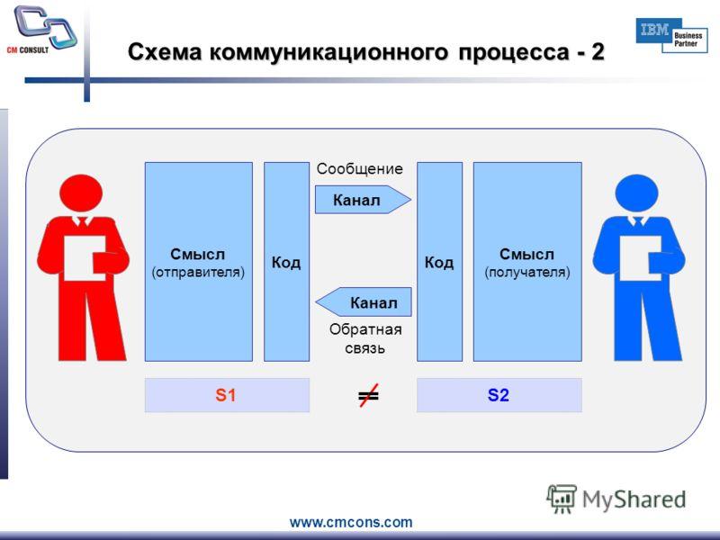 www.cmcons.com Схема коммуникационного процесса - 2 Смысл (отправителя) Код Канал Сообщение Обратная связь Канал Код Смысл (получателя) S1 = S2S2 =