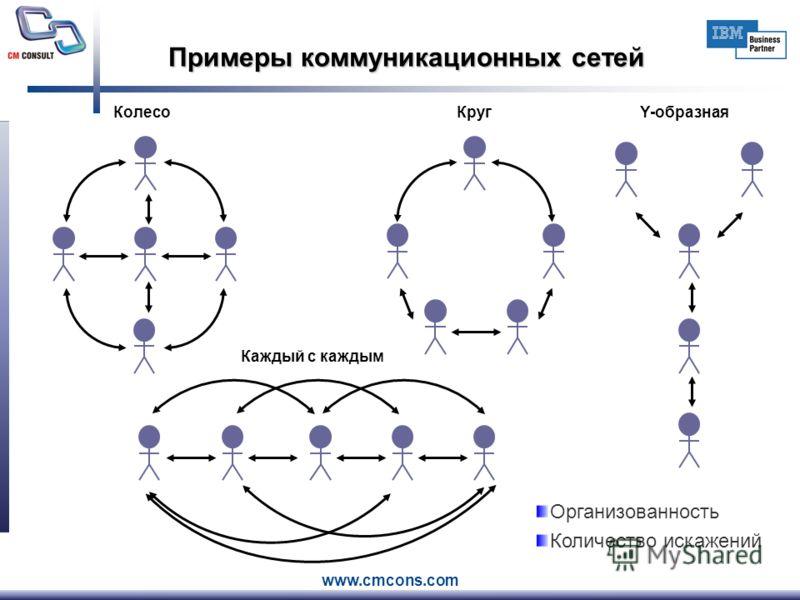 www.cmcons.com Примеры коммуникационных сетей КолесоКругY-образная Каждый с каждым Организованность Количество искажений