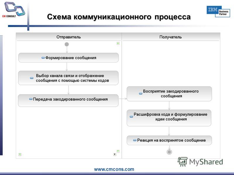 www.cmcons.com Схема коммуникационного процесса