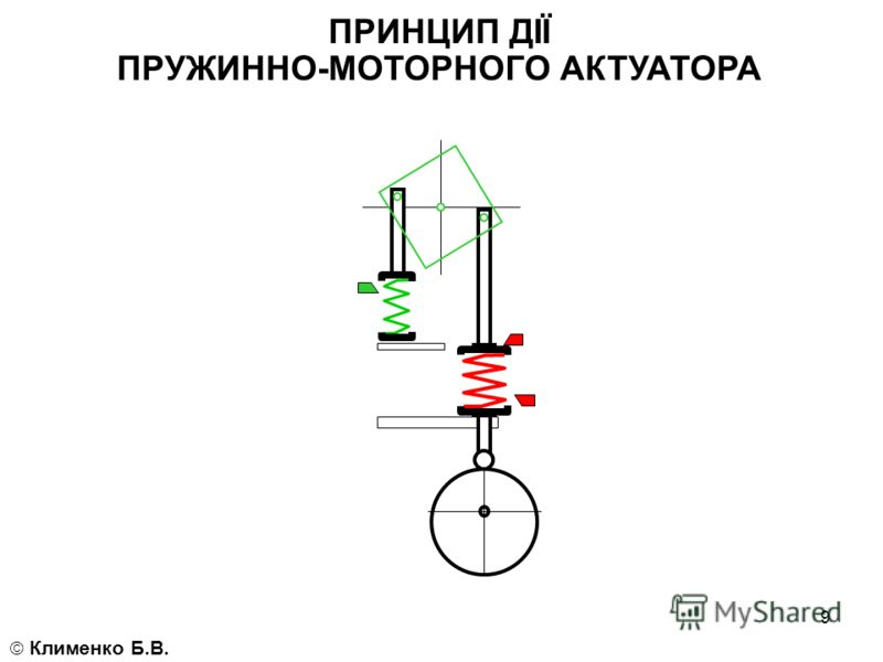 9 ПРИНЦИП ДІЇ ПРУЖИННО-МОТОРНОГО АКТУАТОРА Клименко Б.В.
