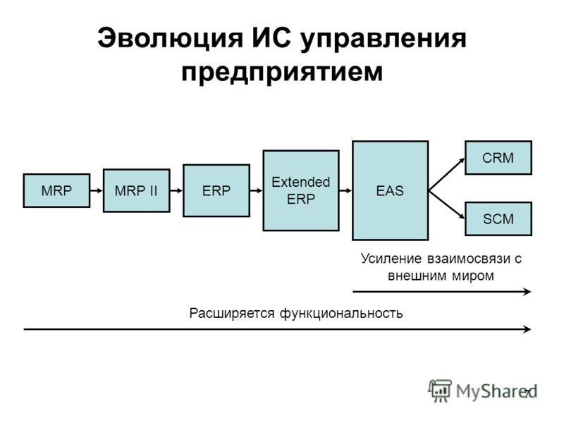 7 Эволюция ИС управления предприятием MRP MRP II ERP Extended ERP EAS CRM SCM Усиление взаимосвязи с внешним миром Расширяется функциональность