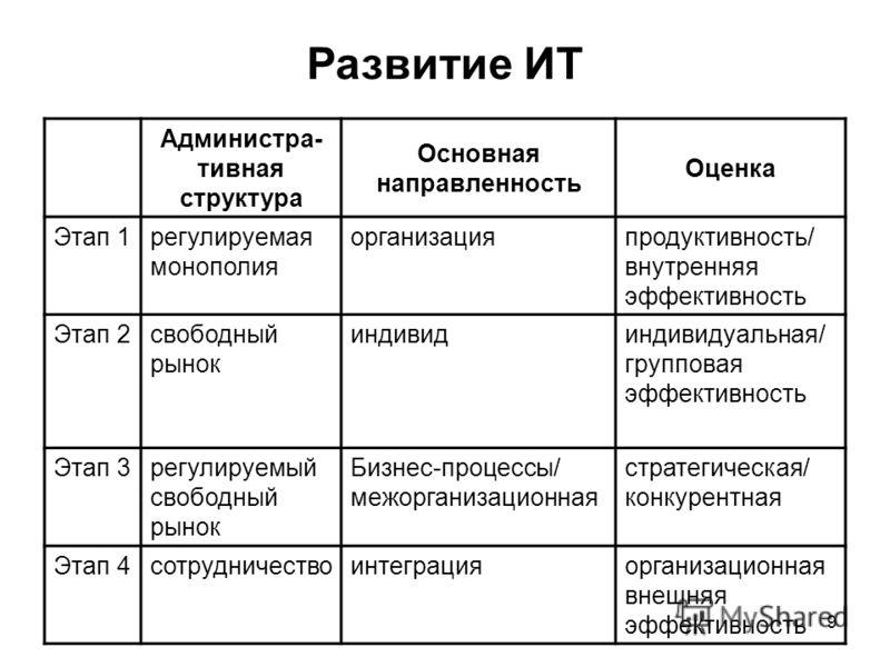 9 Развитие ИТ Администра- тивная структура Основная направленность Оценка Этап 1регулируемая монополия организацияпродуктивность/ внутренняя эффективность Этап 2свободный рынок индивидиндивидуальная/ групповая эффективность Этап 3регулируемый свободн