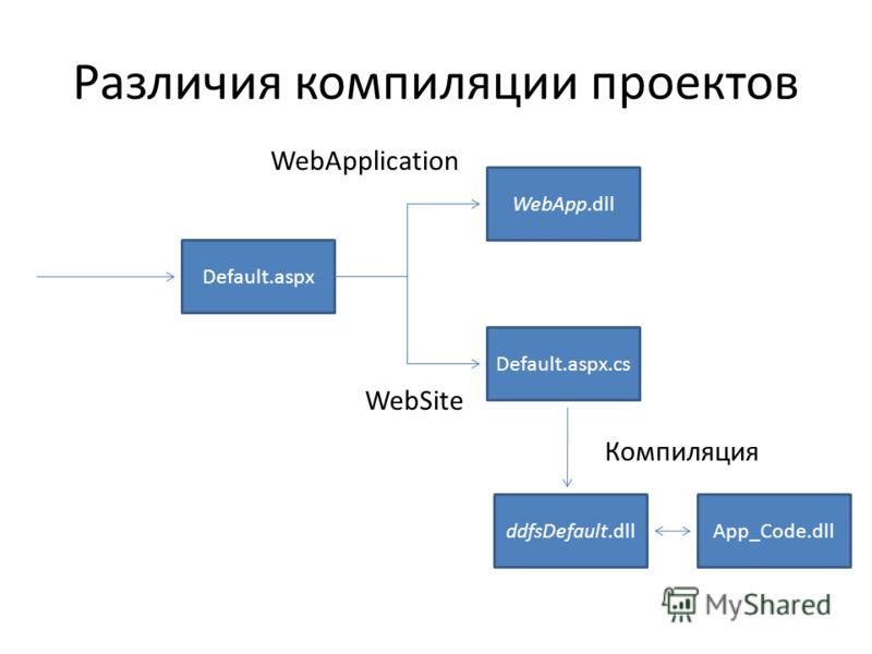 Различия компиляции проектов Default.aspx Default.aspx.cs WebApp.dll ddfsDefault.dll Компиляция App_Code.dll WebApplication WebSite