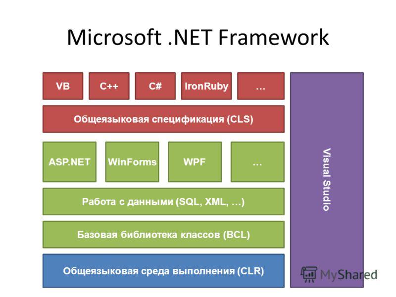 Microsoft.NET Framework Базовая библиотека классов (BCL) Общеязыковая спецификация (CLS) Общеязыковая среда выполнения (CLR) Работа с данными (SQL, XML, …) VBC++C# Visual Studio ASP.NET IronRuby… WinFormsWPF…