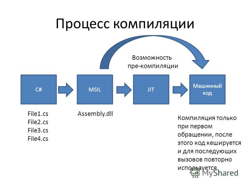 Процесс компиляции C#MSILJIT Машинный код File1.cs File2.cs File3.cs File4.cs Assembly.dll Возможность пре-компиляции Компиляция только при первом обращении, после этого код кешируется и для последующих вызовов повторно используется.