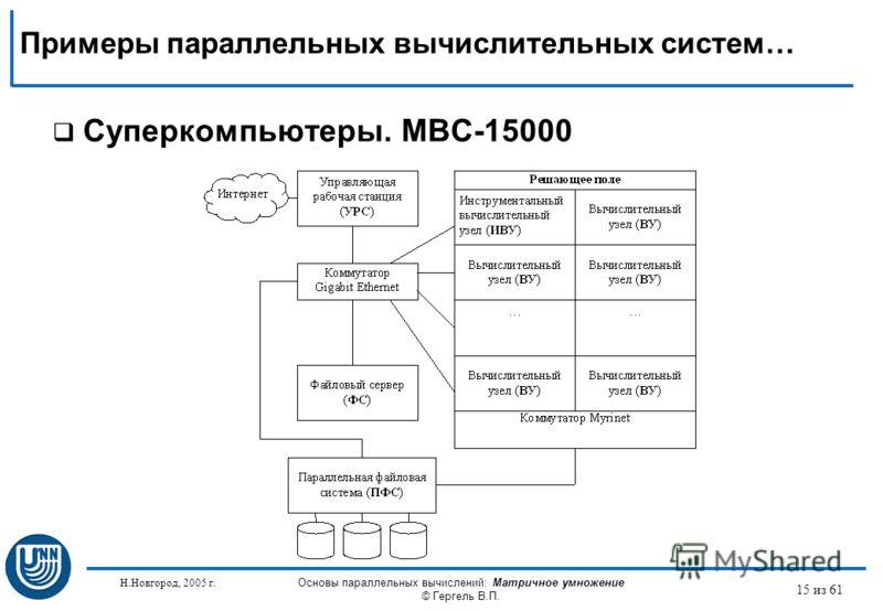 Н.Новгород, 2005 г. Основы параллельных вычислений: Матричное умножение © Гергель В.П. 15 из 61 Суперкомпьютеры. МВС-15000 Примеры параллельных вычислительных систем…