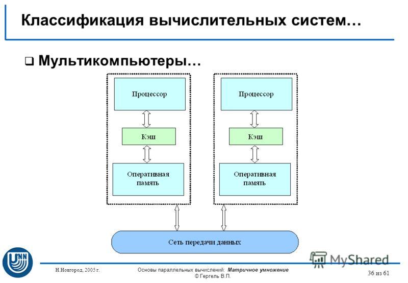 Н.Новгород, 2005 г. Основы параллельных вычислений: Матричное умножение © Гергель В.П. 36 из 61 Мультикомпьютеры… Классификация вычислительных систем…