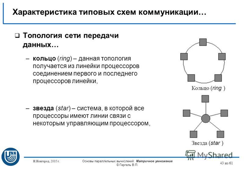 Н.Новгород, 2005 г. Основы параллельных вычислений: Матричное умножение © Гергель В.П. 43 из 61 Топология сети передачи данных… –кольцо (ring) – данная топология получается из линейки процессоров соединением первого и последнего процессоров линейки,