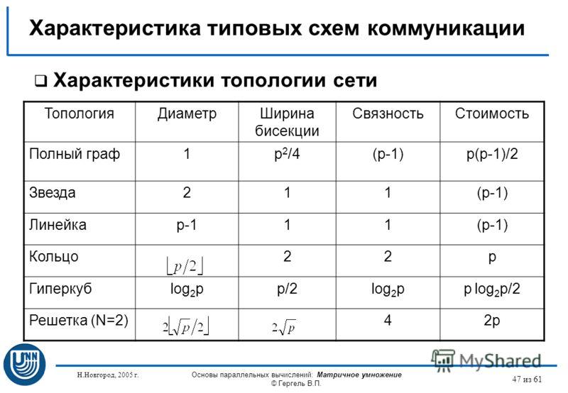 Н.Новгород, 2005 г. Основы параллельных вычислений: Матричное умножение © Гергель В.П. 47 из 61 Характеристики топологии сети ТопологияДиаметрШирина бисекции СвязностьСтоимость Полный граф1p 2 /4(p-1)p(p-1)/2 Звезда211(p-1) Линейкаp-111(p-1) Кольцо22