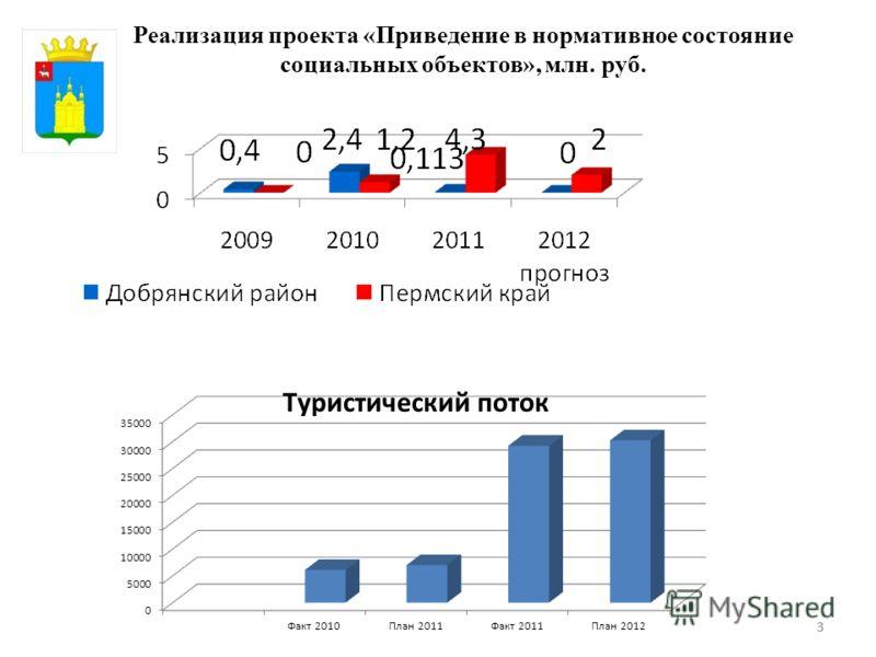 33 Реализация проекта «Приведение в нормативное состояние социальных объектов», млн. руб.