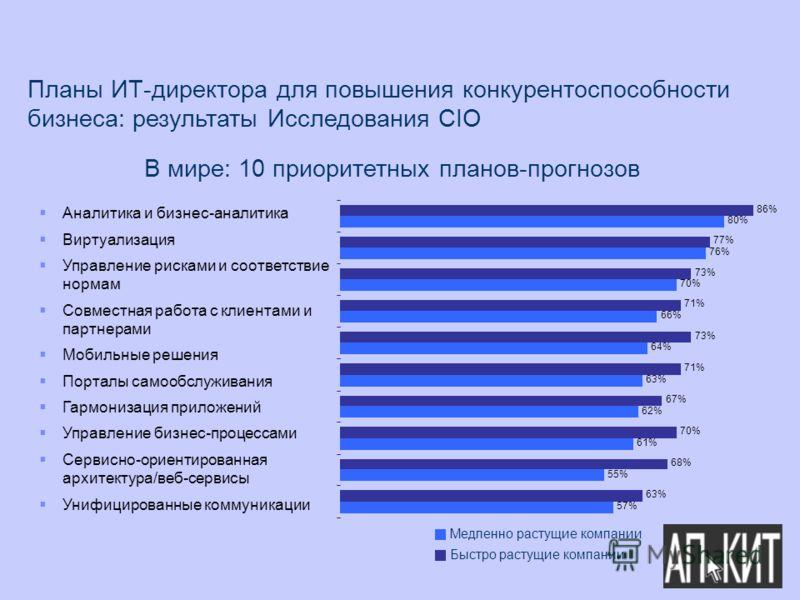 57% 55% 61% 62% 63% 64% 66% 70% 76% 80% 63% 68% 70% 67% 71% 73% 71% 73% 77% 86% Аналитика и бизнес-аналитика Виртуализация Управление рисками и соответствие нормам Совместная работа с клиентами и партнерами Мобильные решения Порталы самообслуживания
