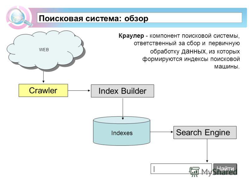 Поисковая система: обзор Index Builder Найти | Краулер - компонент поисковой системы, ответственный за сбор и первичную обработку данных, из которых формируются индексы поисковой машины. WEB Crawler Search Engine Indexes