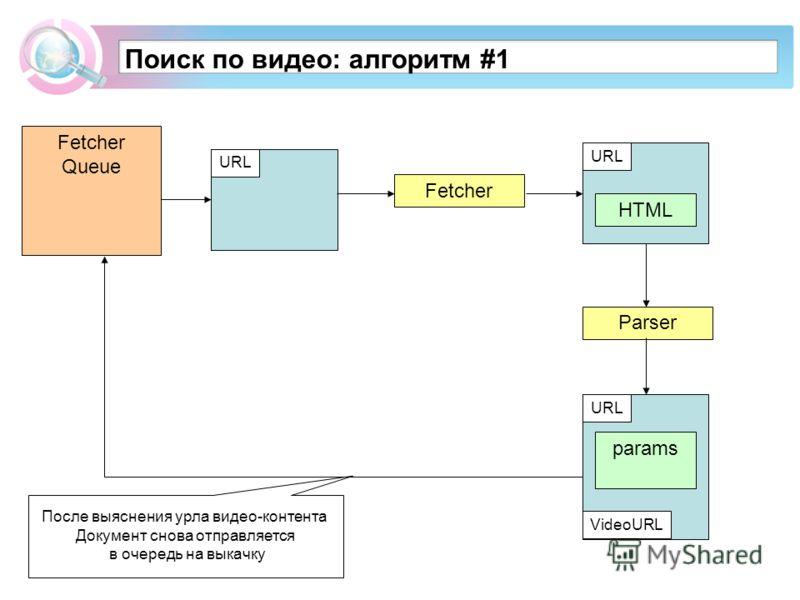 Fetcher Queue Поиск по видео: алгоритм #1 URL Fetcher URL HTML Parser URL params VideoURL После выяснения урла видео-контента Документ снова отправляется в очередь на выкачку