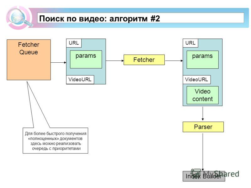 Fetcher Queue Поиск по видео: алгоритм #2 Fetcher Parser URL params VideoURL URL params VideoURL Video content Для более быстрого получения «полноценных» документов здесь можно реализовать очередь с приоритетами Index Builder