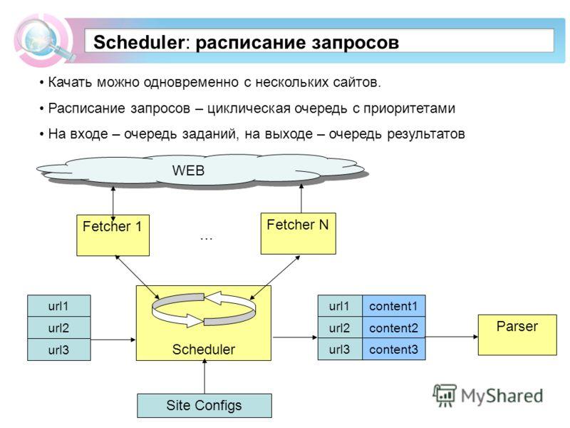 Scheduler Scheduler: расписание запросов Качать можно одновременно с нескольких сайтов. Расписание запросов – циклическая очередь с приоритетами На входе – очередь заданий, на выходе – очередь результатов WEB Fetcher 1 Fetcher N … url1 url2 url3 url1
