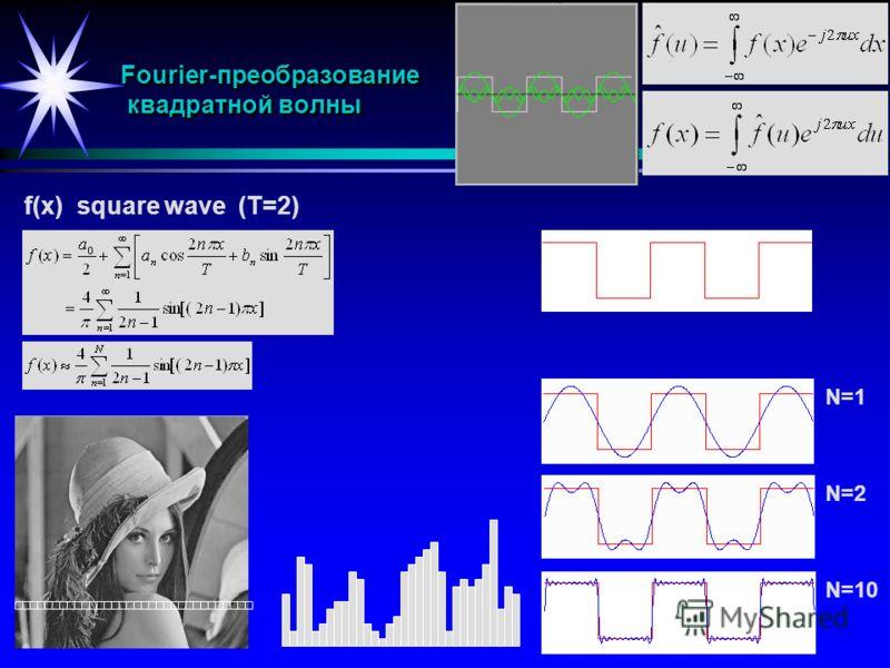 Fourier-преобразование квадратной волны f(x) square wave (T=2) N=2 N=10 N=1